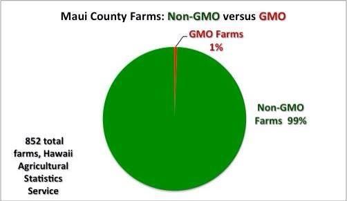 Maui GMO farms vs. Total Farms