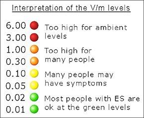 Acousticom 2 EMF Levels Chart